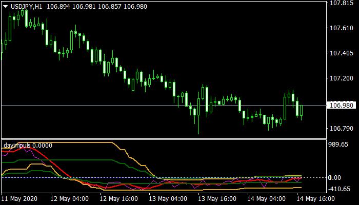 Dayimpuls mt4 Indicator
