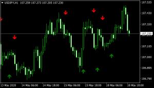 EMA Crossover Signal Mt4 Indicator