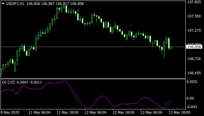 Ehlers CG mt4 Indicator