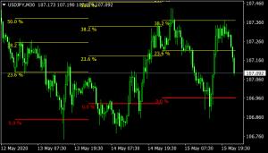 Fibonacci Average Mt4 Indicator