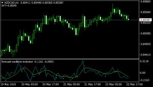 Forecast Oscillator mt4 Indicator