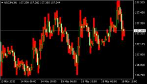 Forecasting of Price Range mt4 indicator