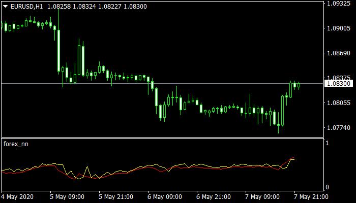 Forex NN Indicator mt4