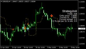 Forex Strategy Indicator