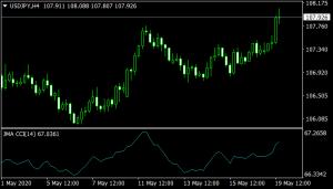JMA CCI Indicator