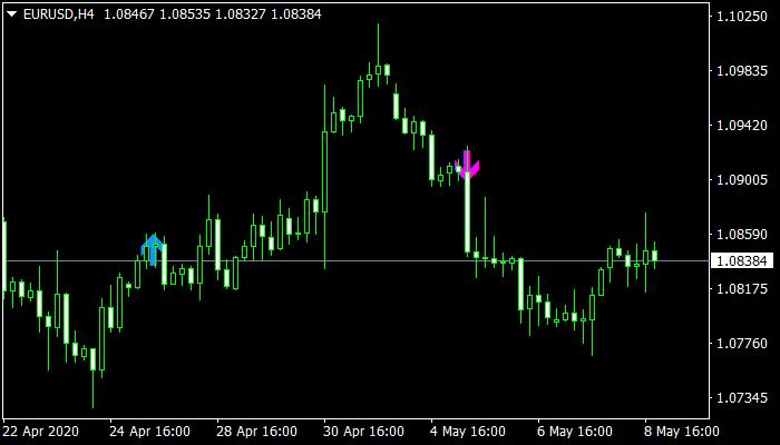 KI Signals Mt4 Indicator