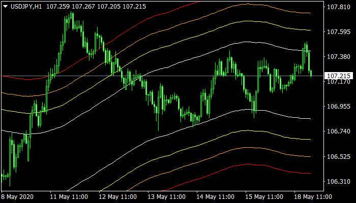MA Channels mt4 indicator