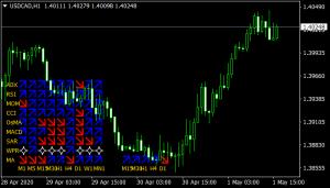 Multi Trend Signal mt4 indicator