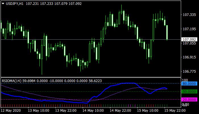 RSIOMA mt4 Indicator