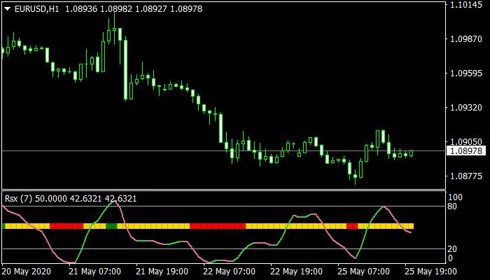 RSX Indicator mt4