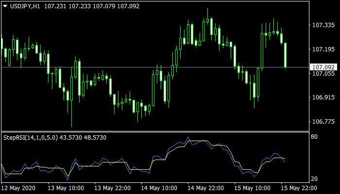 StepRSI Oscillator Mt4 Indicator