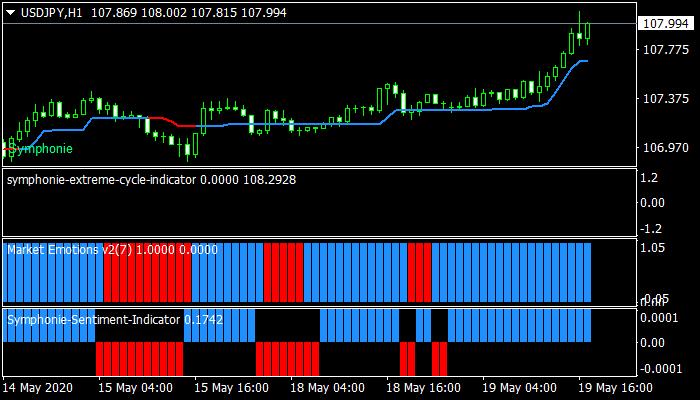 Symphonie Trader System mt4