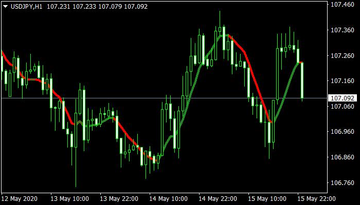 TCCI mt4 Indicator
