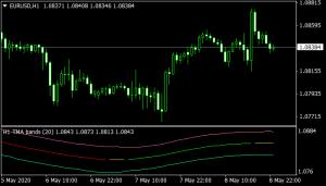 TMA Fast Line Indicator mt4