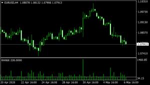 TRO Range Indicator mt4