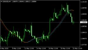 Trigger Lines Mt4 Indicator