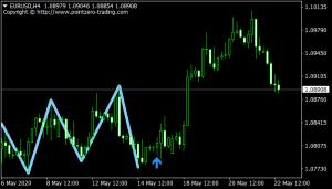 Triple Top & Bottom Patterns mt4 indicator