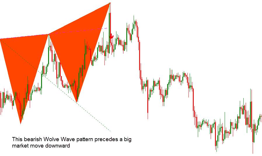 Wolfe Wave Dashboard Best Profitable Forex Indicator2