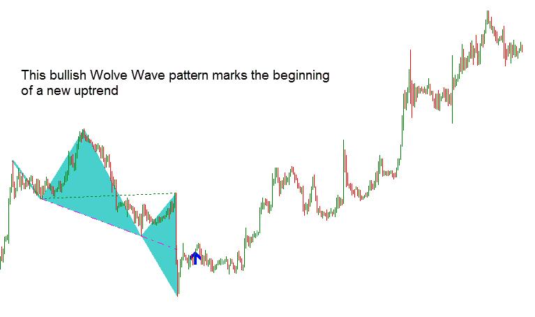 Wolfe Wave Dashboard Best Profitable Forex Indicator3