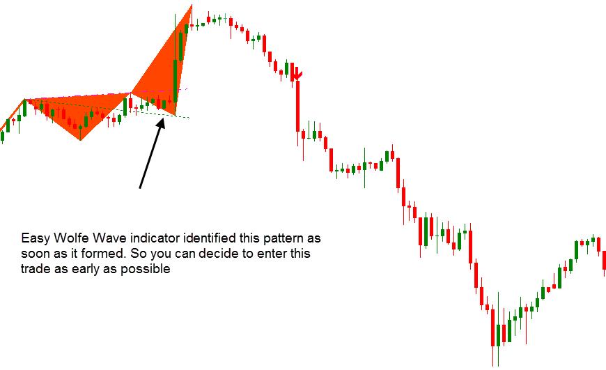 Wolfe Wave Dashboard Best Profitable Forex Indicator4