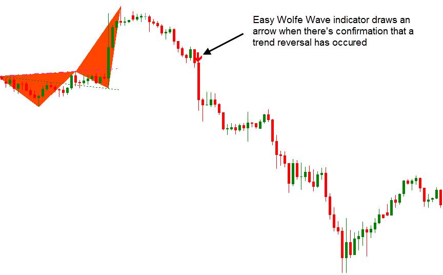 Wolfe Wave Dashboard Best Profitable Forex Indicator5