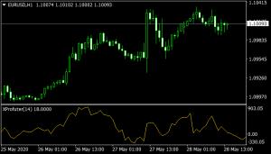 XProfuter mt4 Indicator