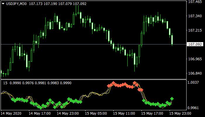 Xaos Patterns Explorer Mt4 Indicator