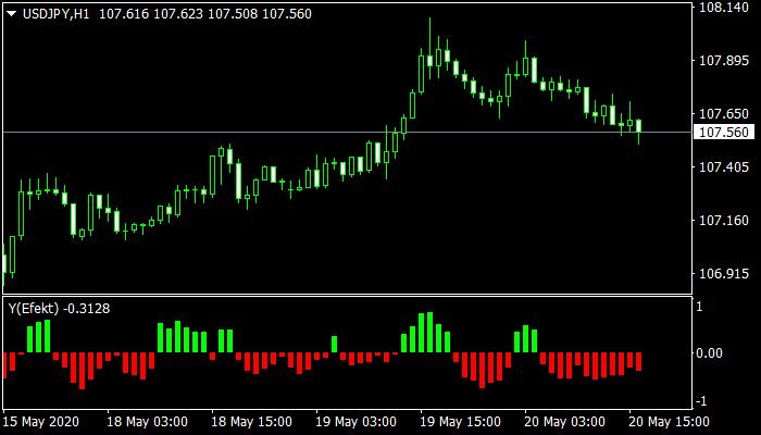 Yefekt Indicator mt4