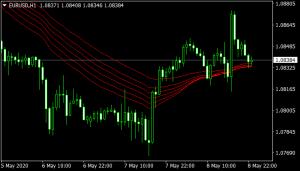 guppy-mulitple-moving-average-long indicator