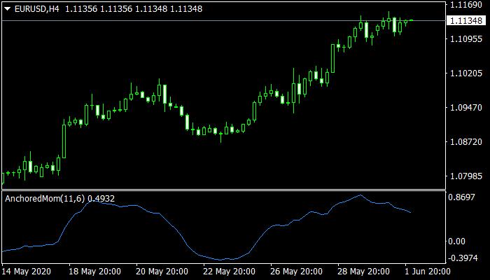 ANCHORED Momentum Mt4 Indicator