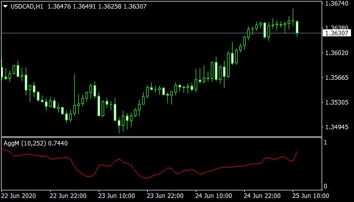 Aggm Mt4 Indicator