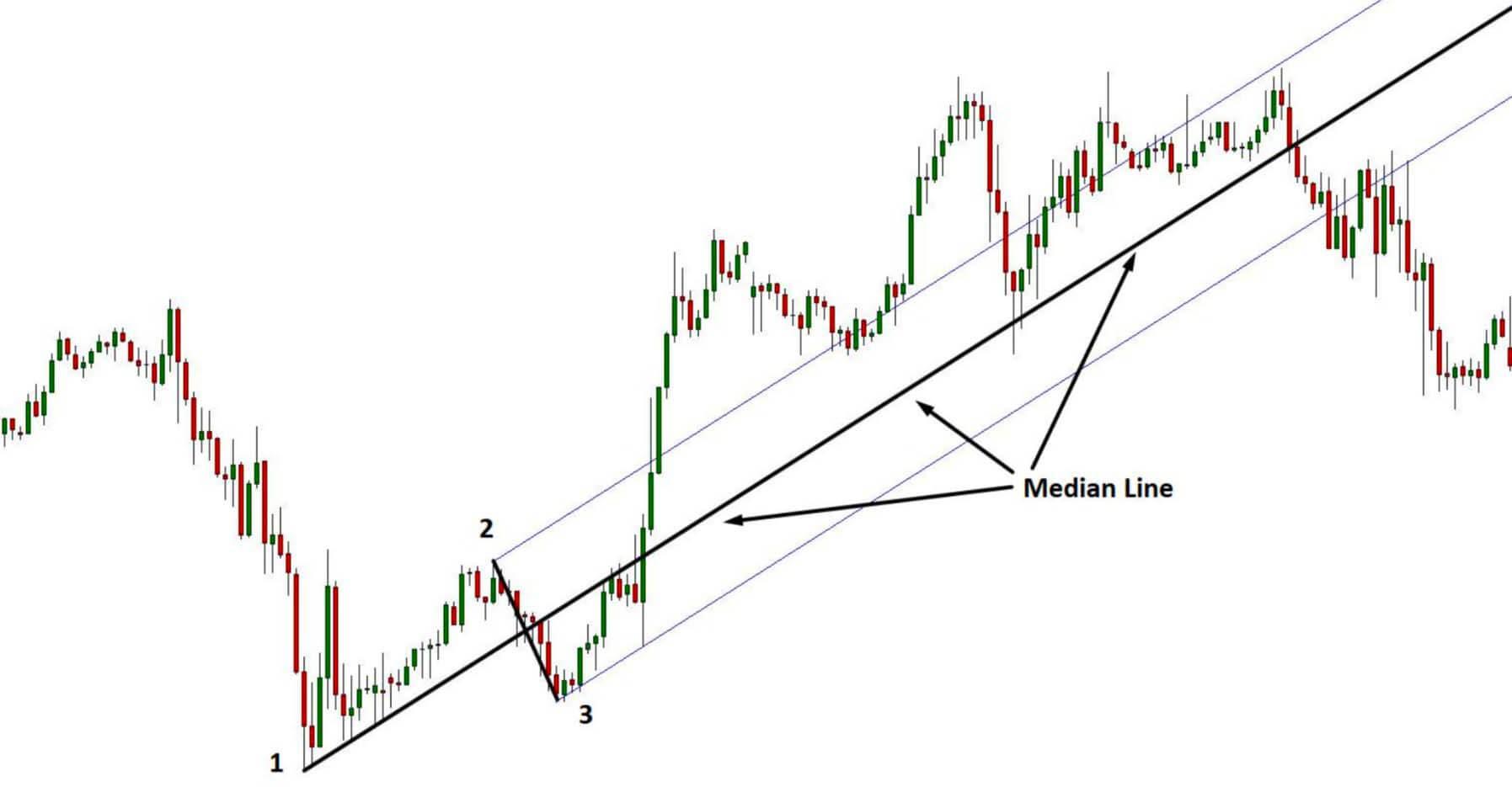 Andrews Median Line