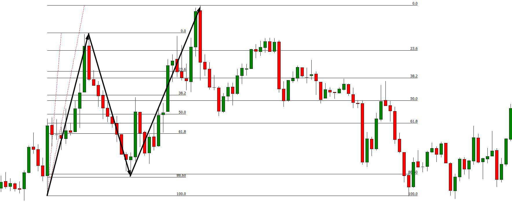 Bearish ABCD pattern Trading Strategy