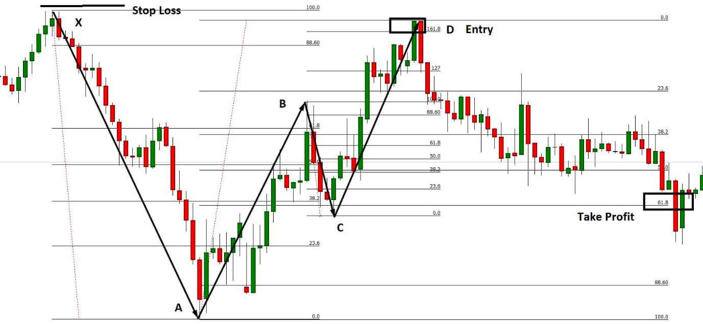 Bearish Bat Pattern Trading Strategy trade