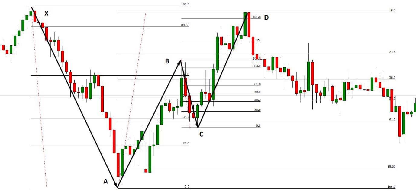 Bearish Bat Pattern Trading Strategy