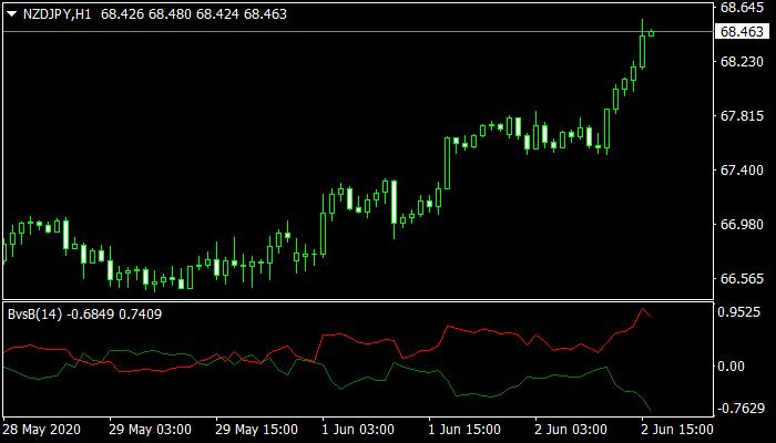 Bulls vs Bears Mt4 Indicator