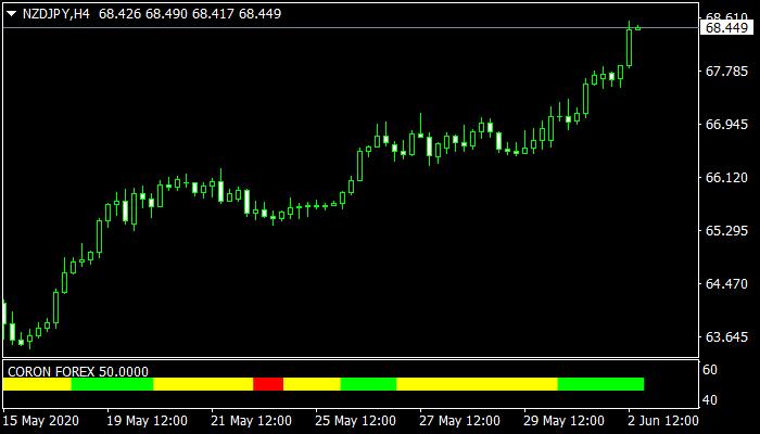 Coron Forex Mt4 Indicator