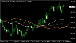 Cronex Taichi Indicator mt4