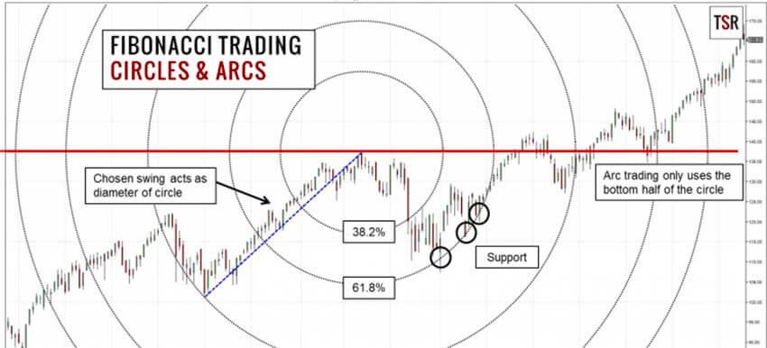 Fibonacci Circles and Arcs