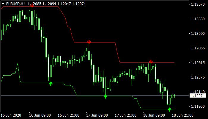 Forex Signals mt4 indicator