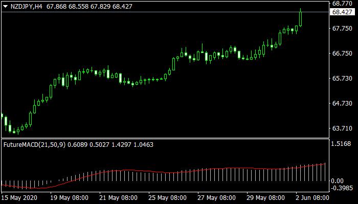 Future MACD Mt4 Indicator