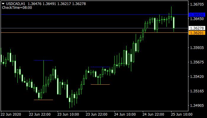 I-Morning Range Mt4 Indicator