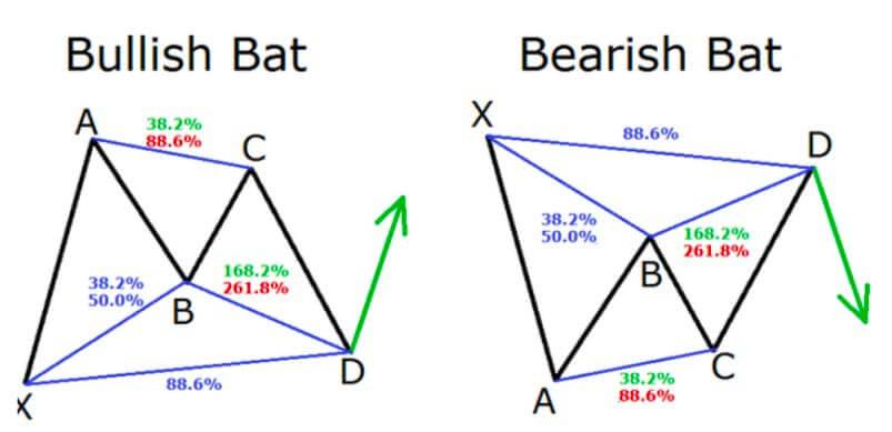 Identify the Bat pattern