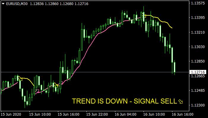 Instant Profit Scalper Indicator