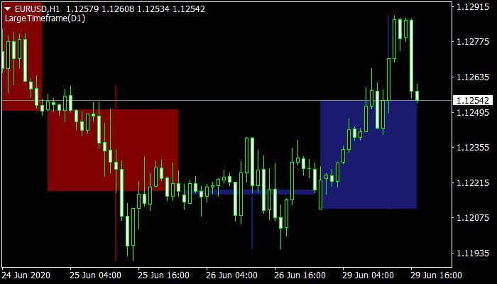 Large Time Frame Indicator mt4