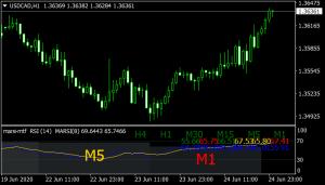 MARSI MTF Indicator mt4