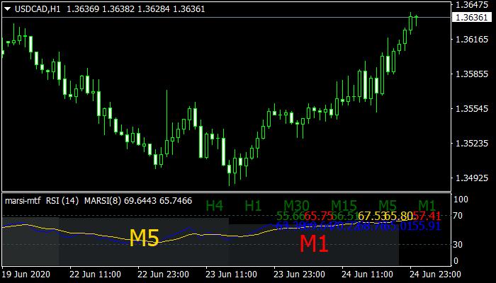 MARSI MTF Mt4 Indicator