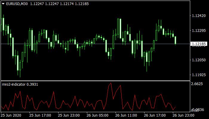 Mro2 mt4 Indicator