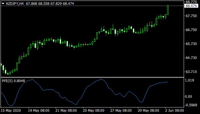 PFE Indicator mt4