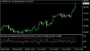 RSI Improved Mt4 indicator